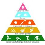 Egészség piramis